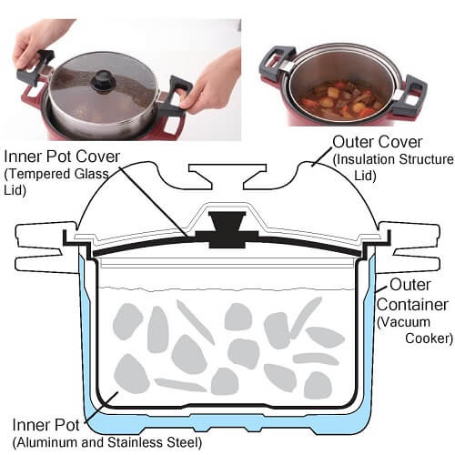 Thermal cooker structure